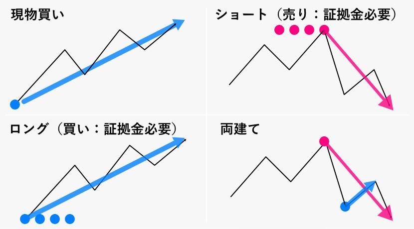 4パターンの売買方法