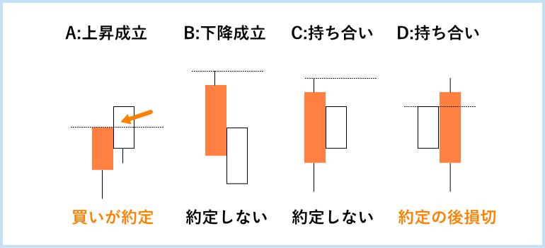 ダウ理論,ローソク足編